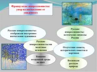Русские импрессионисты: отображали внутреннее впечатление художника Французск