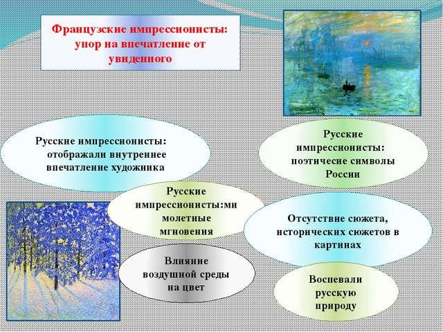 Русские импрессионисты: отображали внутреннее впечатление художника Французск...