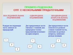 1 ПРАВИЛО-ПОДСКАЗКА СПП С НЕСКОЛЬКИМИ ПРИДАТОЧНЫМИ 2 3 2 3 1 3 2 1 ПОСЛЕДОВА