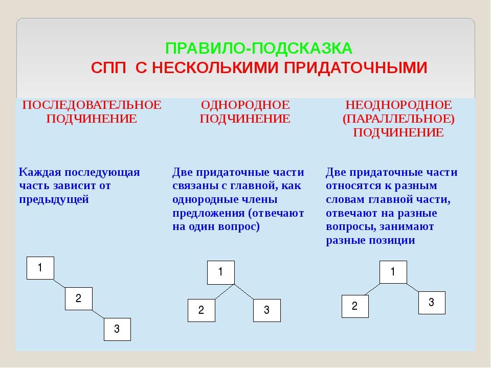 1 ПРАВИЛО-ПОДСКАЗКА СПП С НЕСКОЛЬКИМИ ПРИДАТОЧНЫМИ 2 3 2 3 1 3 2 1 ПОСЛЕДОВА...