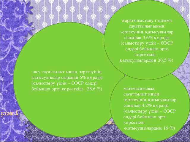 қазақстандық оқушылардың үлесі оқу сауаттылығының зерттеуінің қатысушылар сан...