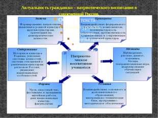 Актуальность гражданско – патриотического воспитания в современной России.