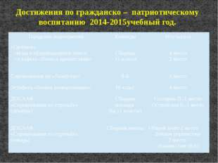 Достижения по гражданско – патриотическому воспитанию 2014-2015учебный год. Г