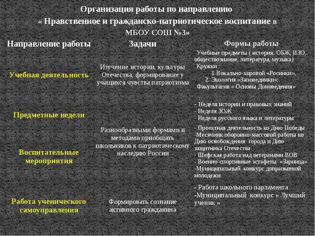 Организация работы по направлению « Нравственное и гражданско-патриотическое...