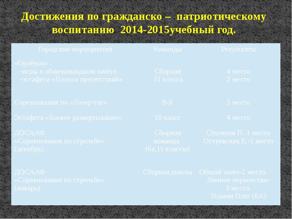 Достижения по гражданско – патриотическому воспитанию 2014-2015учебный год. Г...