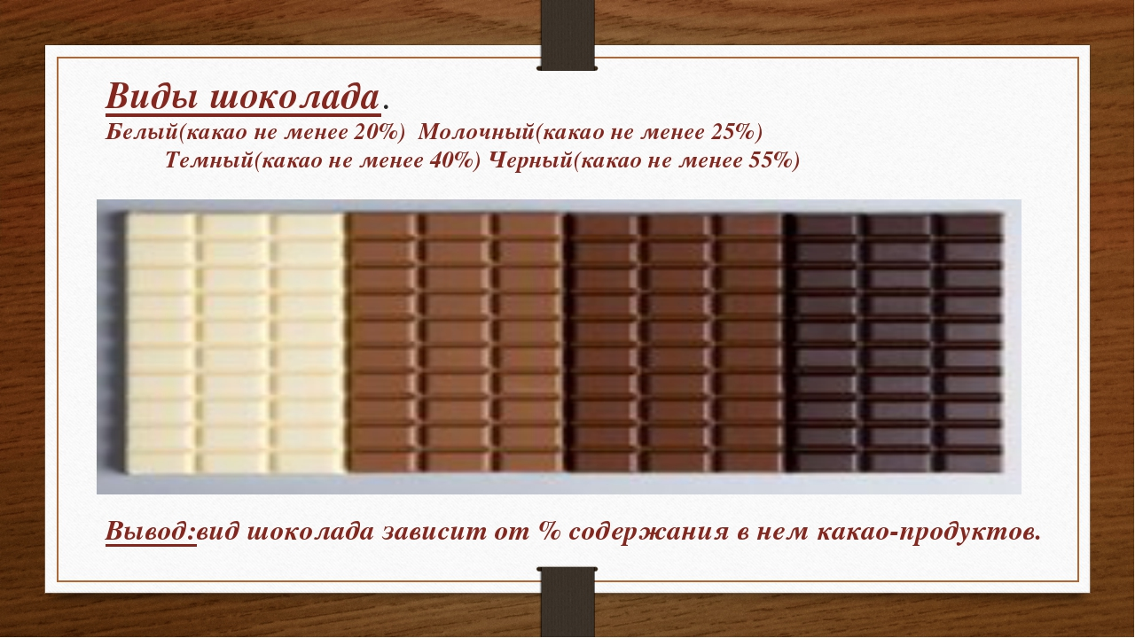 Виды шоколада. Белый(какао не менее 20%) Молочный(какао не менее 25%) Темный(...