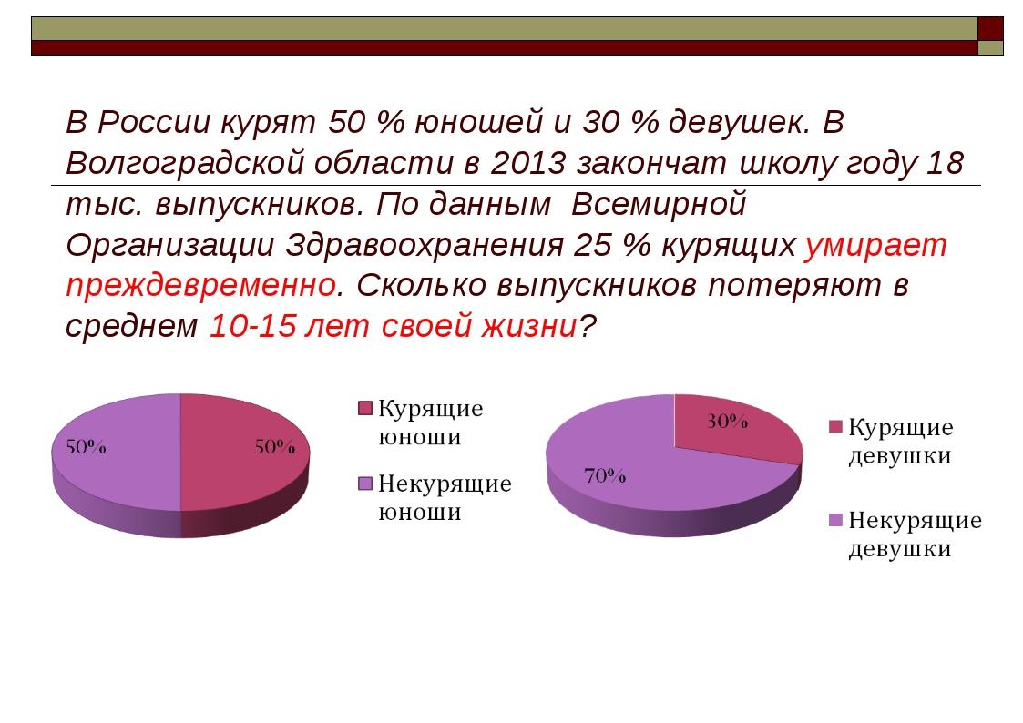 В России курят 50 % юношей и 30 % девушек. В Волгоградской области в 2013 зак...