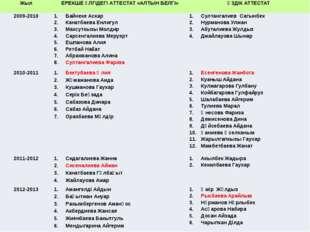 Жыл ЕРЕКШЕ ҮЛГІДЕГІ АТТЕСТАТ «АЛТЫН БЕЛГI» ҮЗДІК АТТЕСТАТ 2009-2010 БайнекеАс