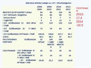 2009-2012 АРАЛЫҒЫНДАҒЫ ҰБТ ҚОРЫТЫНДЫСЫ ГЕОГРАФИЯ 2013- 17,4 2014 -22,5 2008-2