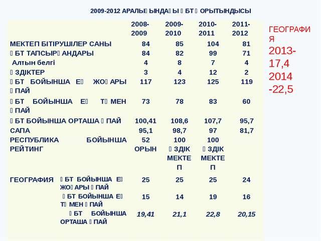 2009-2012 АРАЛЫҒЫНДАҒЫ ҰБТ ҚОРЫТЫНДЫСЫ ГЕОГРАФИЯ 2013- 17,4 2014 -22,5 2008-2...