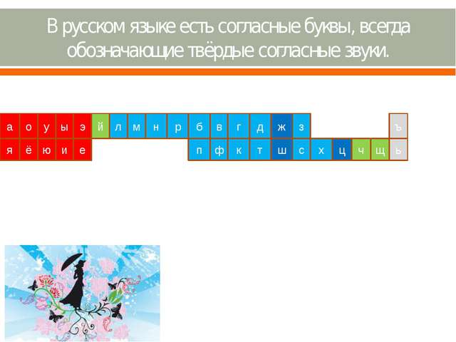 В русском языке есть согласные буквы, всегда обозначающие твёрдые согласные з...