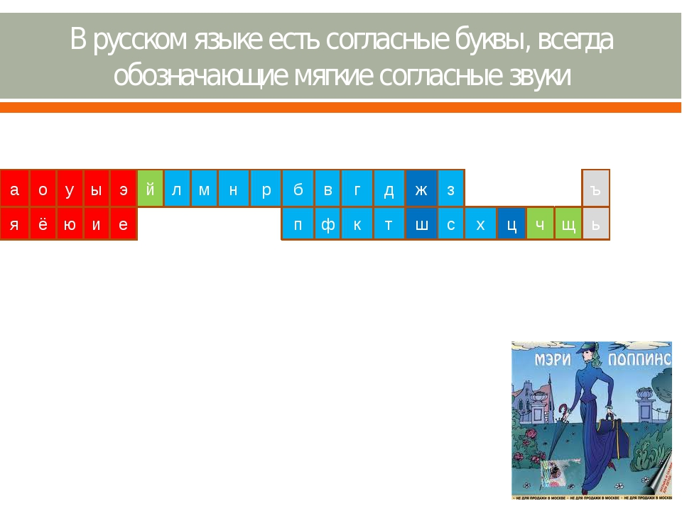 В русском языке есть согласные буквы, всегда обозначающие мягкие согласные зв...