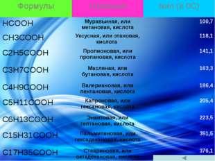 Формулы Названия tкип(в0С) HCOOH Муравьиная, или метановая, кислота 100,7 CH