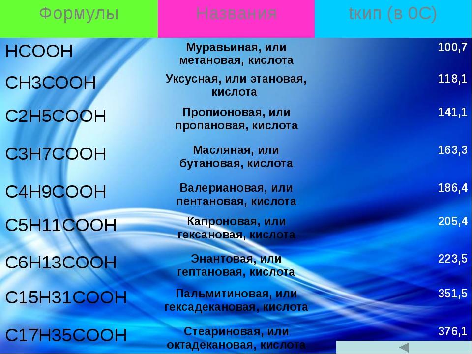 Формулы Названия tкип(в0С) HCOOH Муравьиная, или метановая, кислота 100,7 CH...