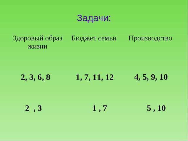 Задачи: 2, 3, 6, 8 1, 7, 11, 12 4, 5, 9, 10 2 , 3 1 , 7 5 , 10 Здоровый образ...