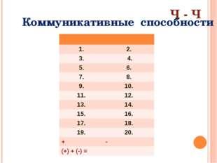 Коммуникативные способности Ч - Ч 1. 2. 3. 4. 5. 6. 7. 8. 9. 10. 11. 12. 13.