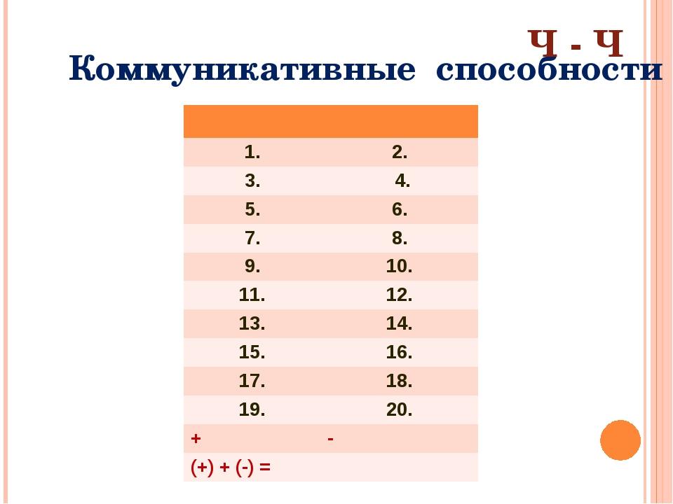 Коммуникативные способности Ч - Ч 1. 2. 3. 4. 5. 6. 7. 8. 9. 10. 11. 12. 13....