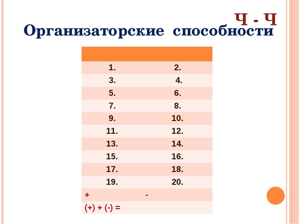 Организаторские способности Ч - Ч 1. 2. 3. 4. 5. 6. 7. 8. 9. 10. 11. 12. 13....