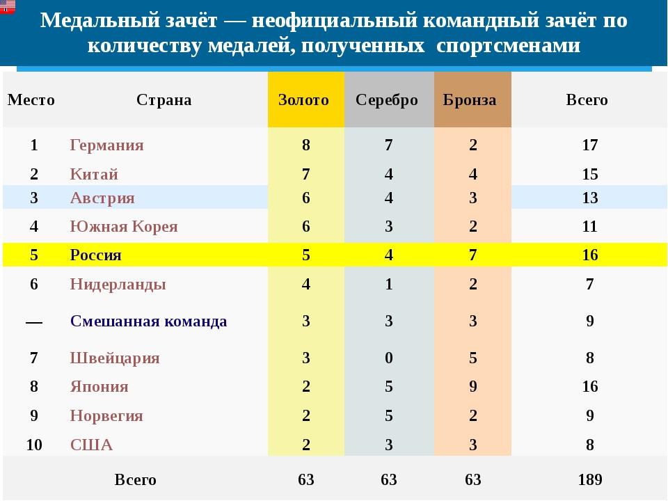 Медальный зачёт — неофициальный командный зачётпо количеству медалей, получе...