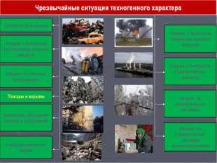 Чрезвычайные ситуации техногенного характера Транспортные аварии Аварии с выб