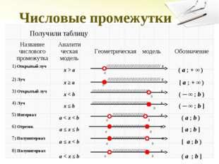 Числовые промежутки Получили таблицу Название числового промежуткаАналити че