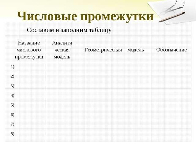 Числовые промежутки Составим и заполним таблицу Название числового промежутка...