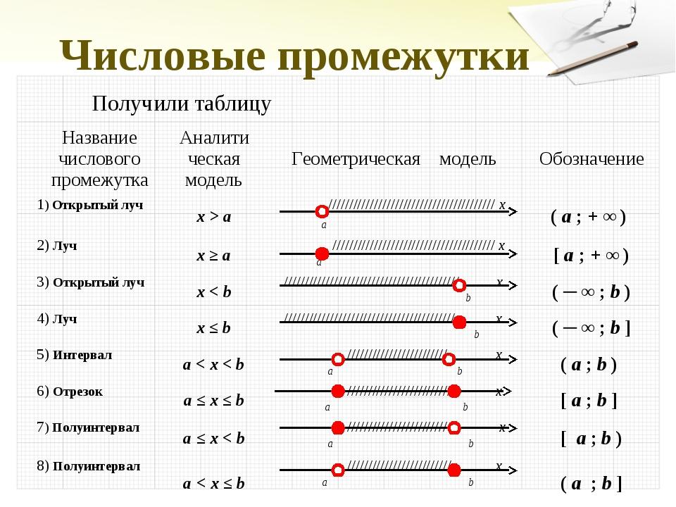Числовые промежутки Получили таблицу Название числового промежуткаАналити че...