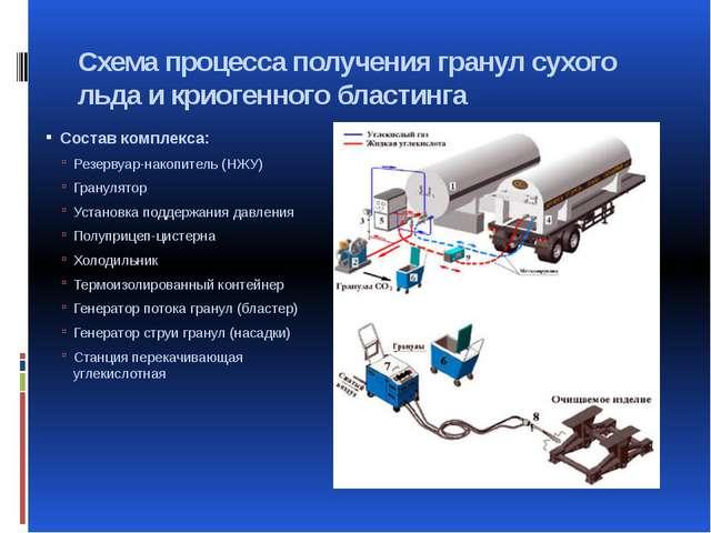 Схема процесса получения гранул сухого льда и криогенного бластинга Состав ко...