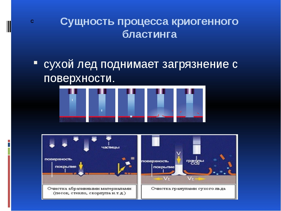 С сухой лед поднимает загрязнение с поверхности. Сущность процесса криогенног...