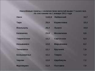 Омск1142,8Любинский10,7 Тара26,9Кормиловка10,3 Исилькуль26,4Лузино10