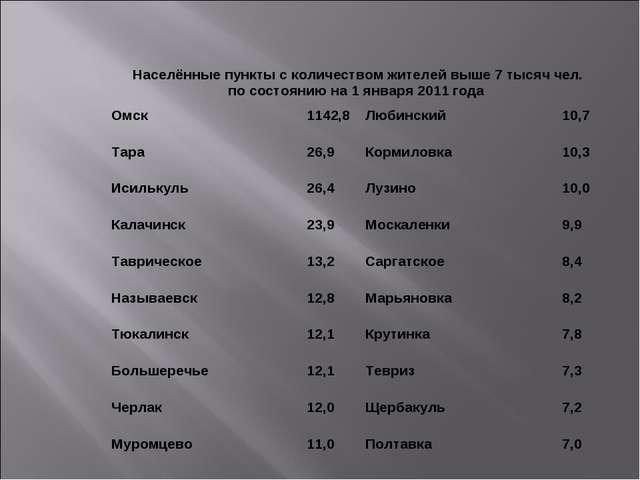 Омск1142,8Любинский10,7 Тара26,9Кормиловка10,3 Исилькуль26,4Лузино10...