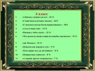 6 класс 1«А Васька слушает да ест» - 26 % 2«С ним была плутовка такова» - 2