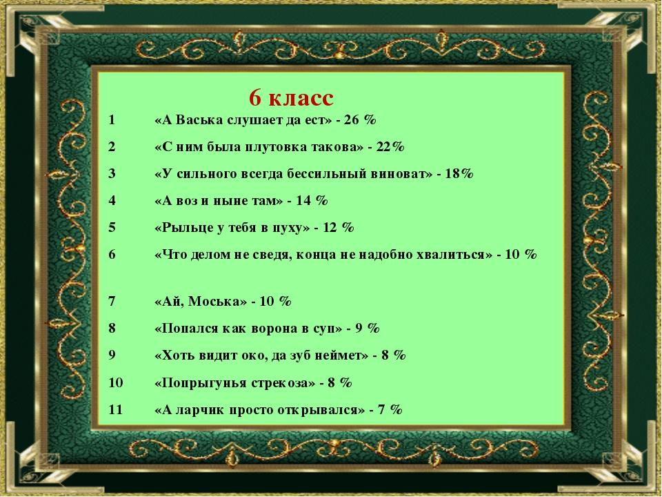 6 класс 1«А Васька слушает да ест» - 26 % 2«С ним была плутовка такова» - 2...