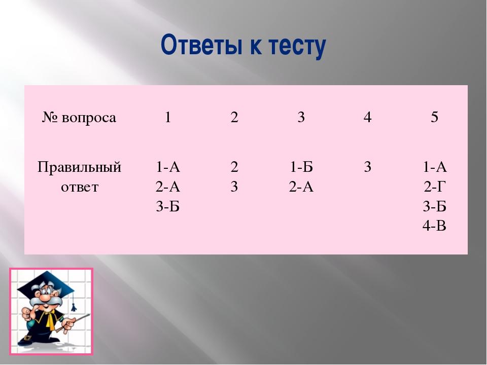 Ответы к тесту № вопроса 1 2 3 4 5 Правильный ответ 1-А 2-А 3-Б 2 3 1-Б 2-А 3...