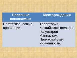 Полезные ископаемыеМесторождения Нефтегазоносные провинцииТерритория Каспий