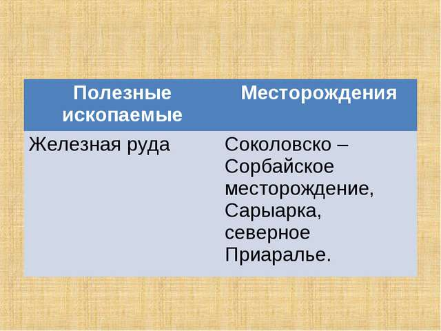 Полезные ископаемыеМесторождения Железная рудаСоколовско – Сорбайское место...