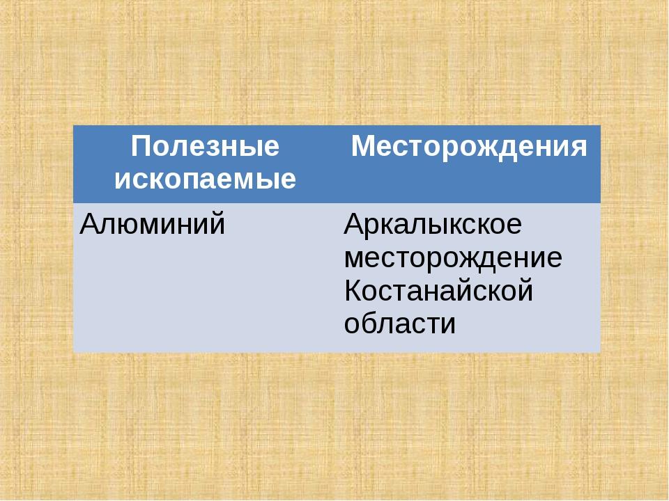Полезные ископаемыеМесторождения АлюминийАркалыкское месторождение Костанай...