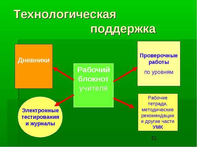Технологическая поддержка Рабочий блокнот учителя Дневники Проверочные работы...