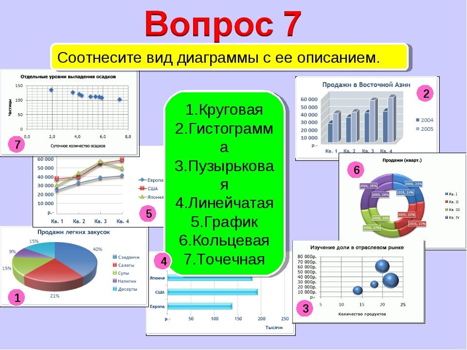 Соотнесите вид диаграммы с ее описанием. 1.Круговая 2.Гистограмма 3.Пузырьков...