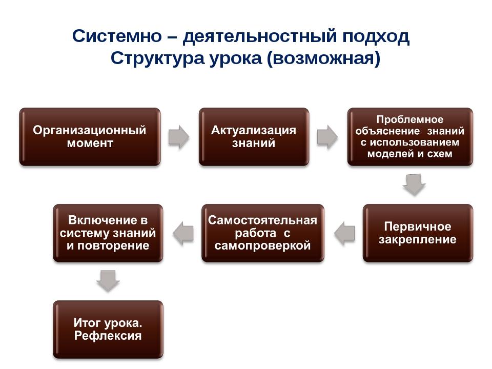 Системно – деятельностный подход Структура урока (возможная)