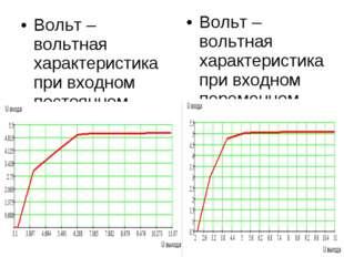 Вольт – вольтная характеристика при входном постоянном токе Вольт – вольтная