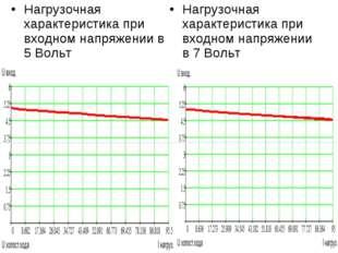 Нагрузочная характеристика при входном напряжении в 5 Вольт Нагрузочная харак