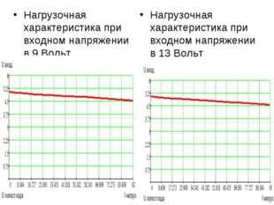 Нагрузочная характеристика при входном напряжении в 9 Вольт Нагрузочная харак