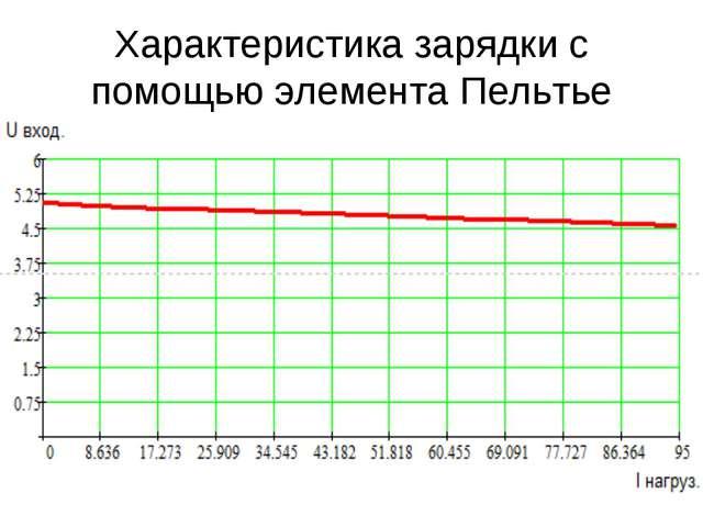 Характеристика зарядки с помощью элемента Пельтье