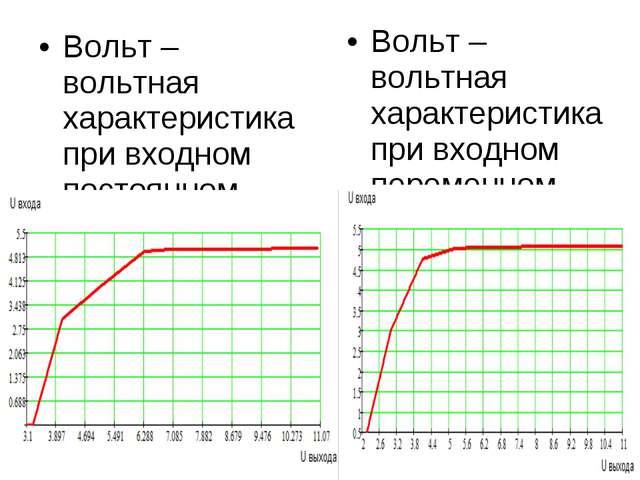 Вольт – вольтная характеристика при входном постоянном токе Вольт – вольтная...