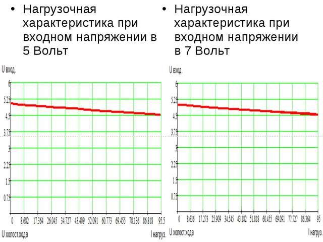 Нагрузочная характеристика при входном напряжении в 5 Вольт Нагрузочная харак...