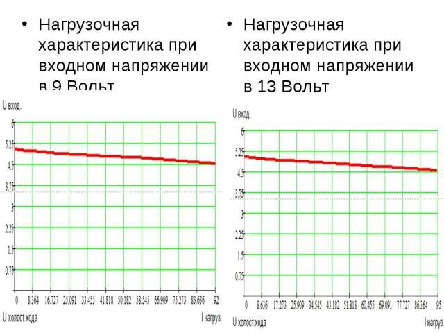 Нагрузочная характеристика при входном напряжении в 9 Вольт Нагрузочная харак...