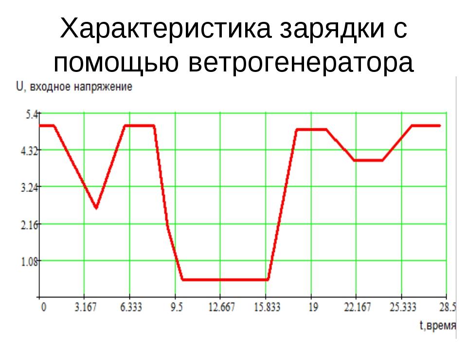 Характеристика зарядки с помощью ветрогенератора