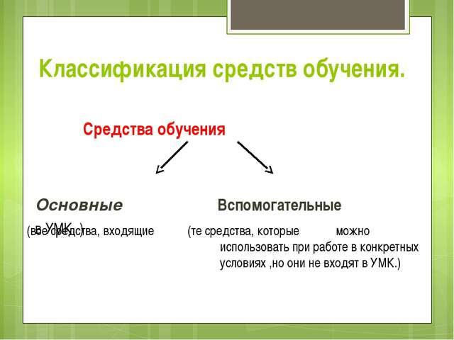 Классификация средств обучения. Средства обучения Основные Вспомогательные (в...