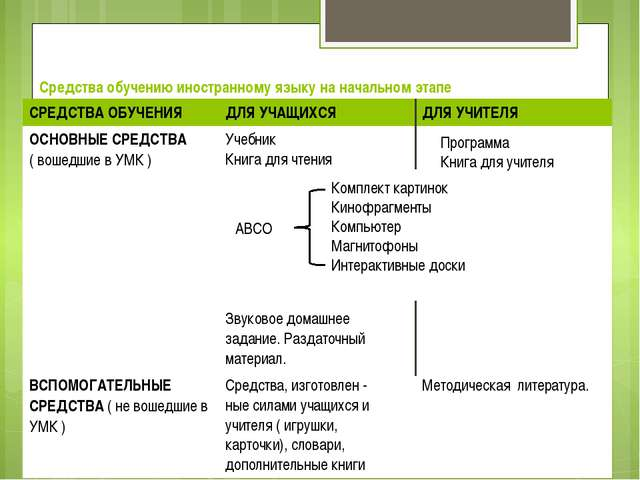 Средства обучению иностранному языку на начальном этапе АВСО Комплект картино...